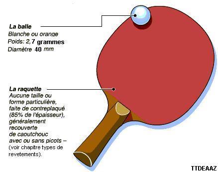 Ttdeaaz rgles de base du tennis de table - Dimension d une table de ping pong ...